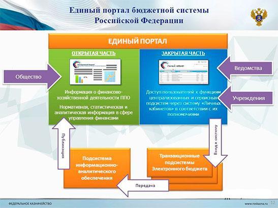 Единый портал бюджетной системы РФ
